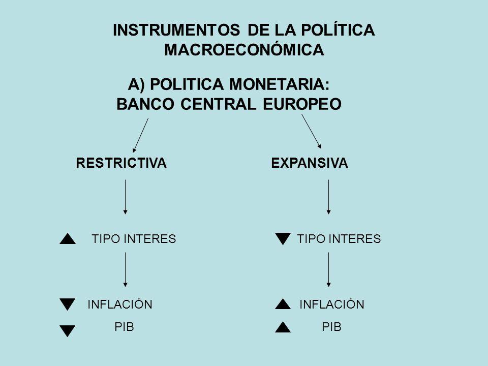 B) POLITICA FISCAL INSTRUMENTOS DE LA POLÍTICA MACROECONÓMICA GASTO PÚBLICOIMPUESTOS DIRECTOS INDIRECTOS IRPF PATRIMONIO IVA ESPECIALES: BEBIDAS ALCOHOLICAS, GASOLINA, TABACO, CIRCULACIÓN, ETC… 2010