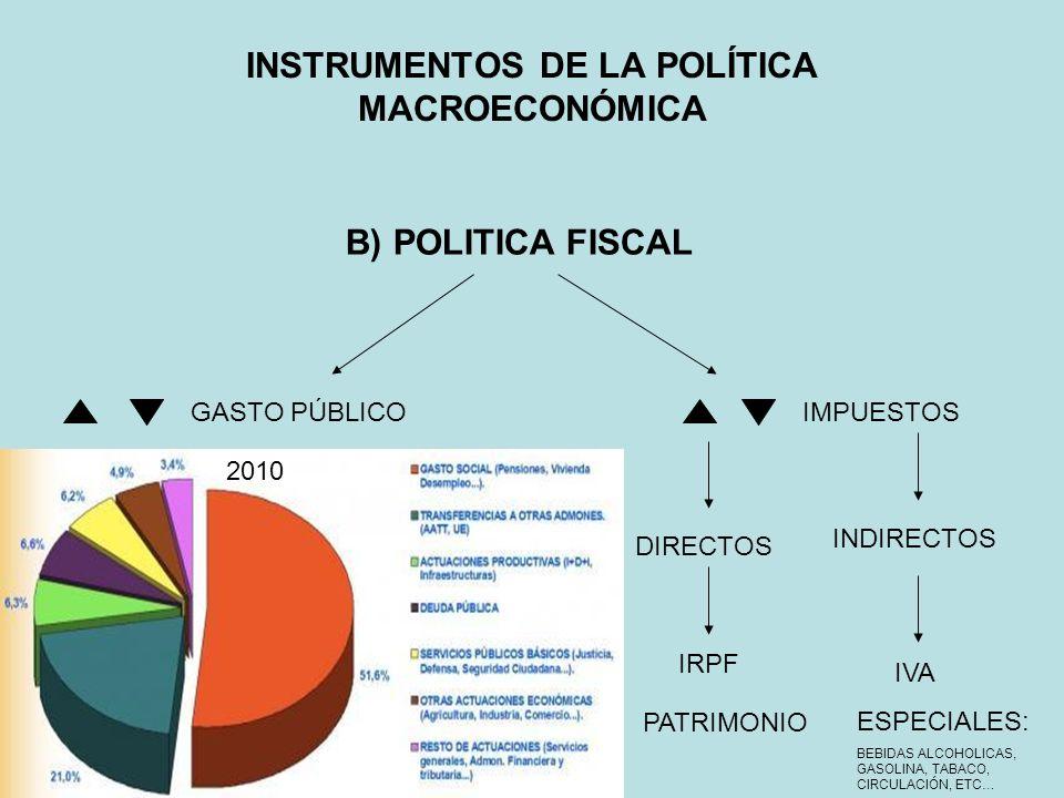 B) POLITICA FISCAL INSTRUMENTOS DE LA POLÍTICA MACROECONÓMICA GASTO PÚBLICOIMPUESTOS DIRECTOS INDIRECTOS IRPF PATRIMONIO IVA ESPECIALES: BEBIDAS ALCOH