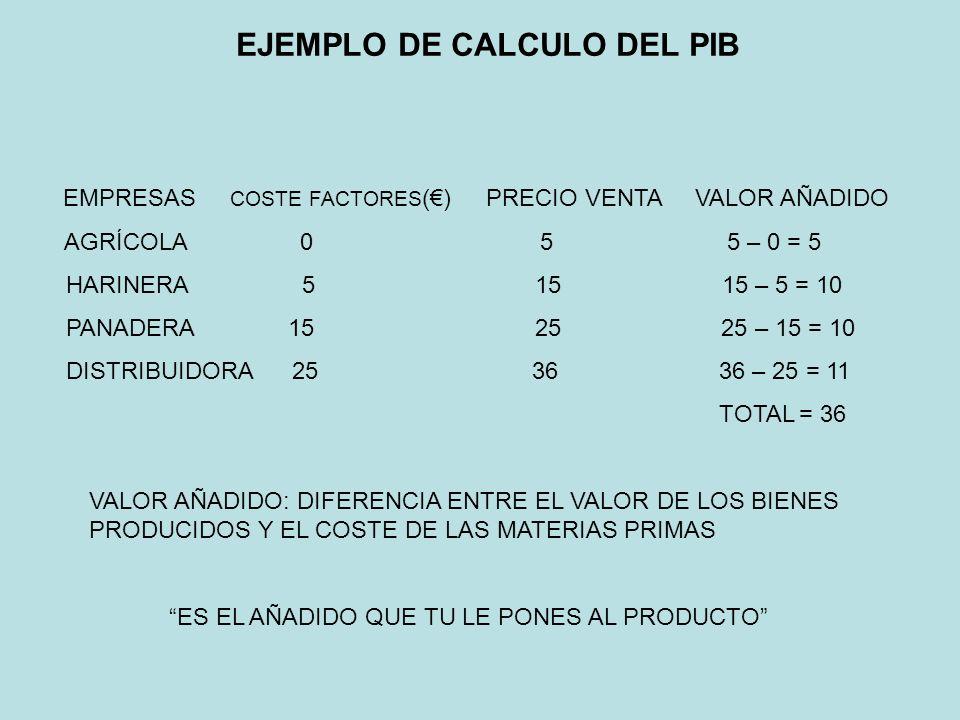 EJEMPLO DE CALCULO DEL PIB EMPRESAS COSTE FACTORES () PRECIO VENTA VALOR AÑADIDO AGRÍCOLA 0 5 5 – 0 = 5 HARINERA 5 15 15 – 5 = 10 PANADERA 15 25 25 –
