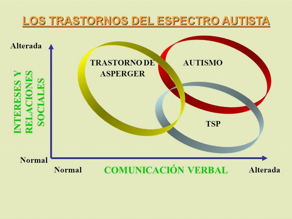 INTERESES Y RELACIONES SOCIALES COMUNICACIÓN VERBAL NormalAlterada AUTISMO TSP TRASTORNO DE ASPERGER Normal Alterada LOS TRASTORNOS DEL ESPECTRO AUTIS
