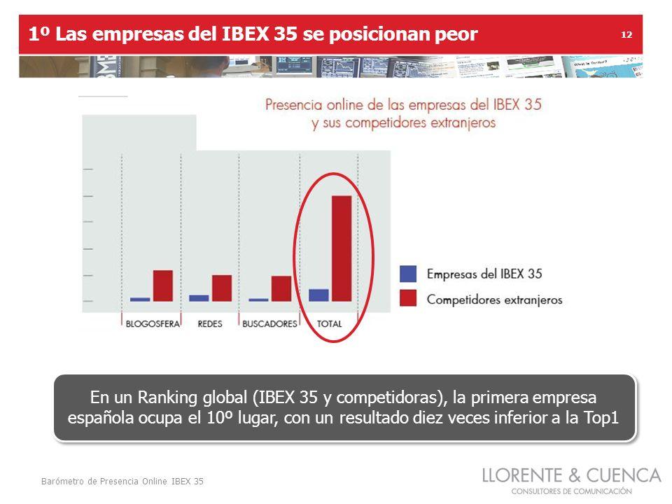 Barómetro de Presencia Online IBEX 35 12 1º Las empresas del IBEX 35 se posicionan peor En un Ranking global (IBEX 35 y competidoras), la primera empresa española ocupa el 10º lugar, con un resultado diez veces inferior a la Top1
