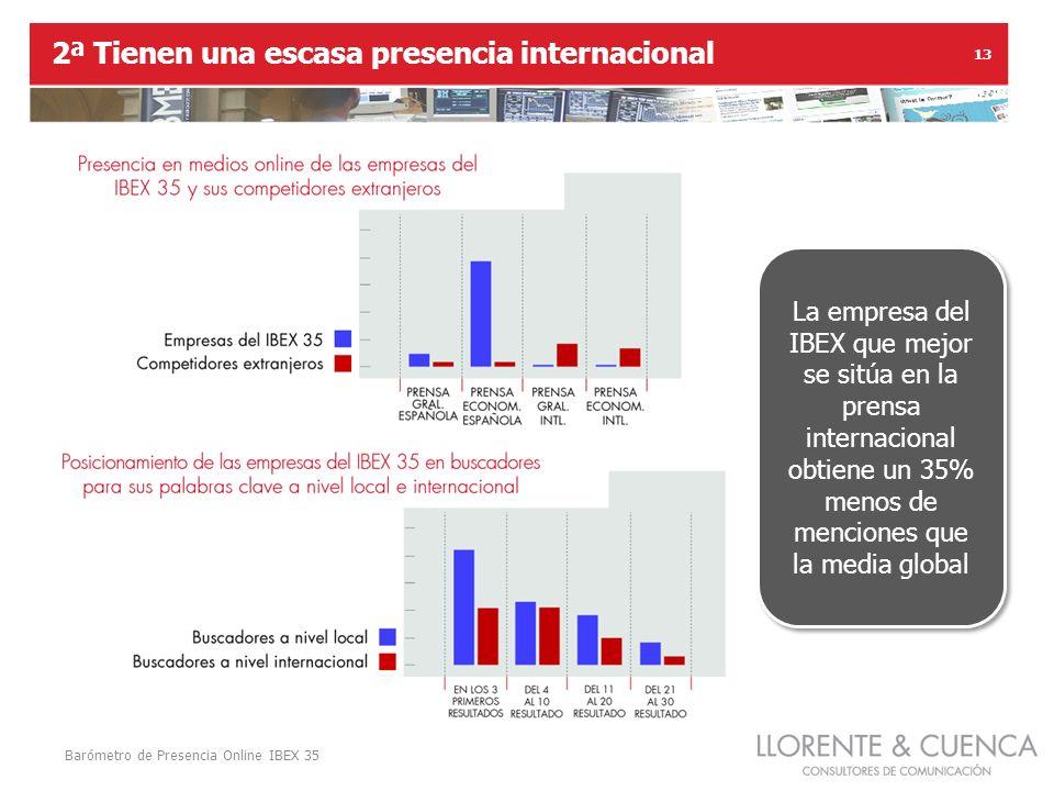 Barómetro de Presencia Online IBEX 35 13 2ª Tienen una escasa presencia internacional La empresa del IBEX que mejor se sitúa en la prensa internacional obtiene un 35% menos de menciones que la media global