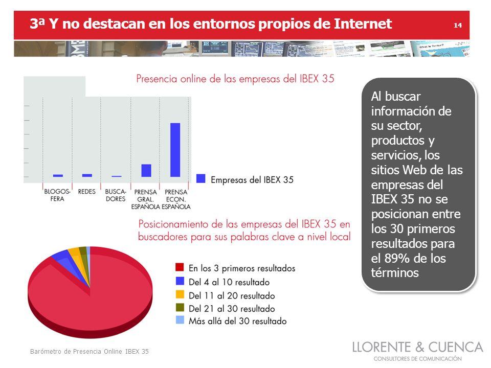 Barómetro de Presencia Online IBEX 35 14 3ª Y no destacan en los entornos propios de Internet Al buscar información de su sector, productos y servicios, los sitios Web de las empresas del IBEX 35 no se posicionan entre los 30 primeros resultados para el 89% de los términos