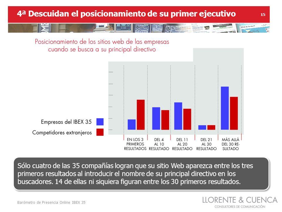 Barómetro de Presencia Online IBEX 35 15 4ª Descuidan el posicionamiento de su primer ejecutivo Sólo cuatro de las 35 compañías logran que su sitio Web aparezca entre los tres primeros resultados al introducir el nombre de su principal directivo en los buscadores.