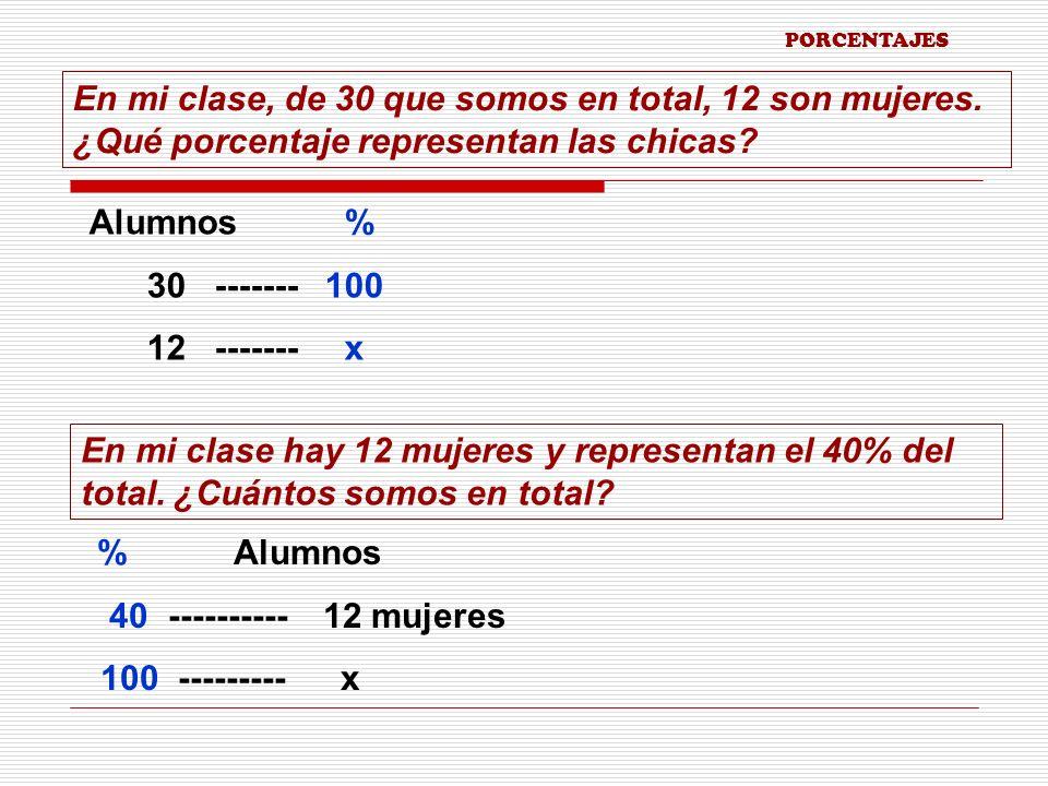 PORCENTAJES Problemas de porcentajes Asignaremos nombres a los diferentes elementos que integran el cálculo de un tanto por ciento: 30% de 40 = 12 porcentaje total parte En el salón de clase, el 40% son mujeres.