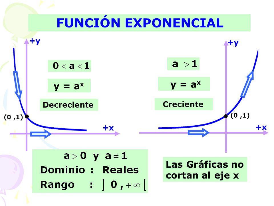 Tema5° Función exponencial y Logaritmo - CURSO DE MATEMATICA 2015-02