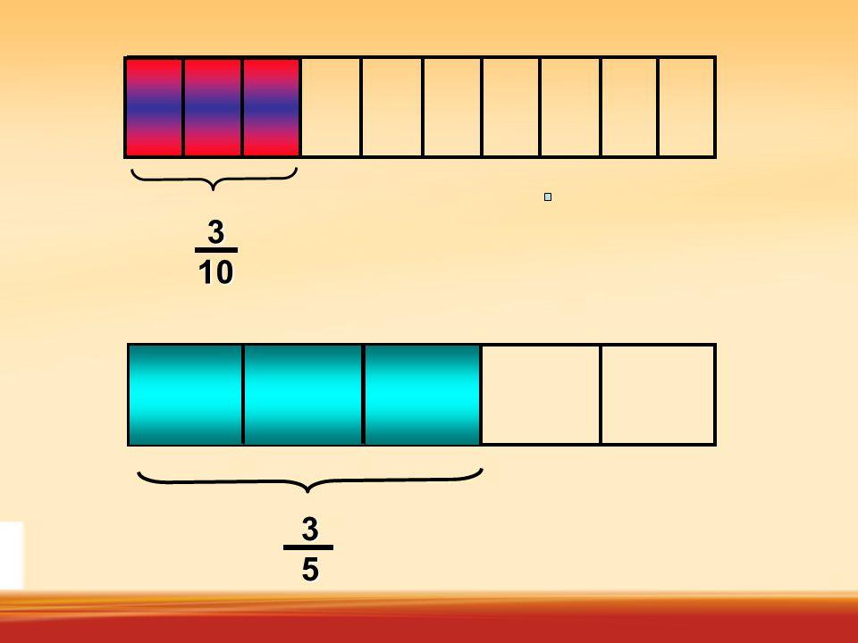 Fracción abab numerador denominador Se lee: a sobre b El numerador indica cuántas de las partes en que se ha dividido la unidad se toman b o El denomi