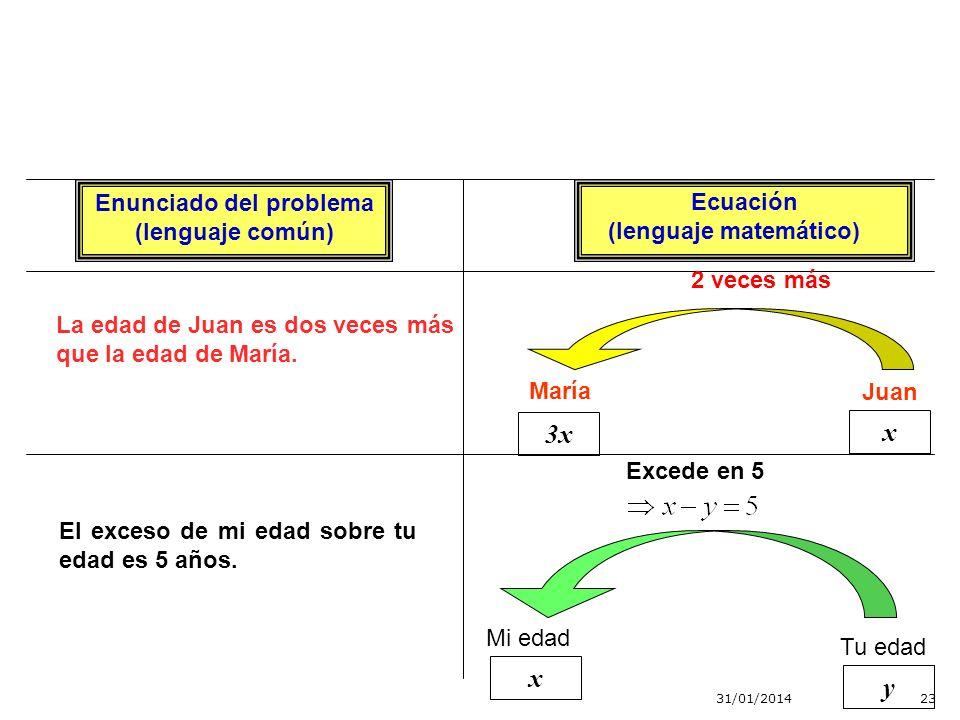 31/01/201422 Enunciado del problema (lenguaje común) Ecuación (lenguaje matemático) La edad de Juan es dos veces la edad de María. Juan María 2x x 2 v
