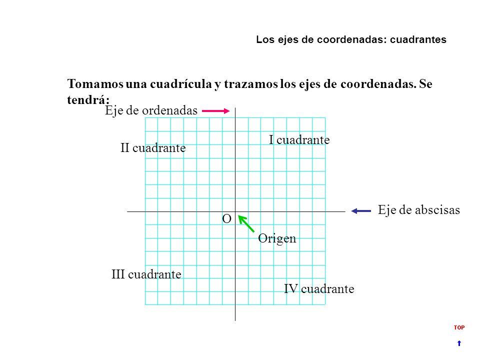 El plano Dos líneas dibujadas en el plano se llaman ejes y sirven para orientarnos en él. El eje X va de un lado al otro y el eje Y de arriba abajo. D