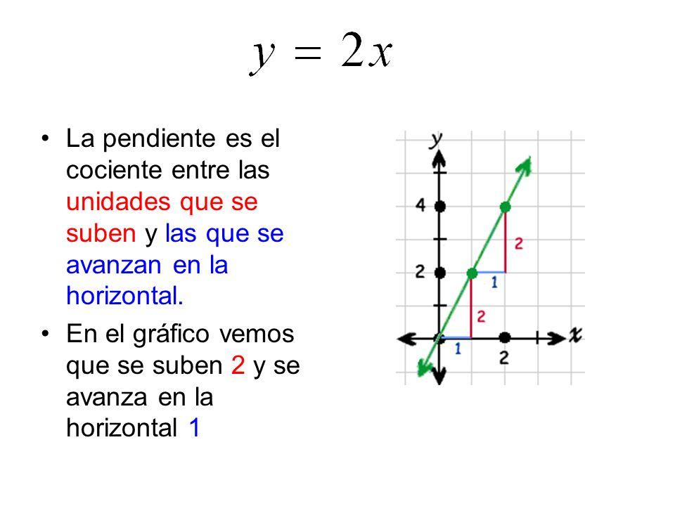 PENDIENTE La pendiente de una recta se suele designar con la letram. Es un número que mide la inclinación de ésta.