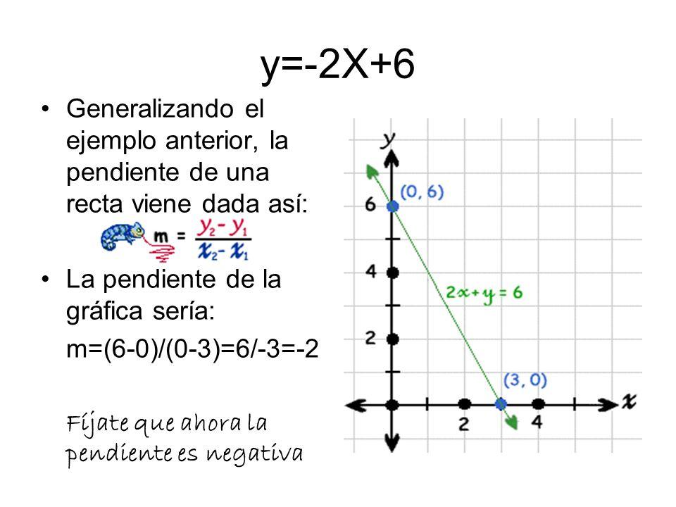 La pendiente es el cociente entre las unidades que se suben y las que se avanzan en la horizontal. En el gráfico vemos que se suben 2 y se avanza en l