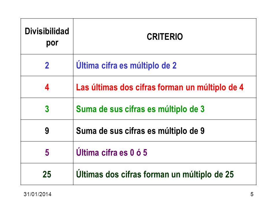 31/01/20145 Divisibilidad por CRITERIO 2Última cifra es múltiplo de 2 4Las últimas dos cifras forman un múltiplo de 4 3Suma de sus cifras es múltiplo de 3 9Suma de sus cifras es múltiplo de 9 5Última cifra es 0 ó 5 25Últimas dos cifras forman un múltiplo de 25