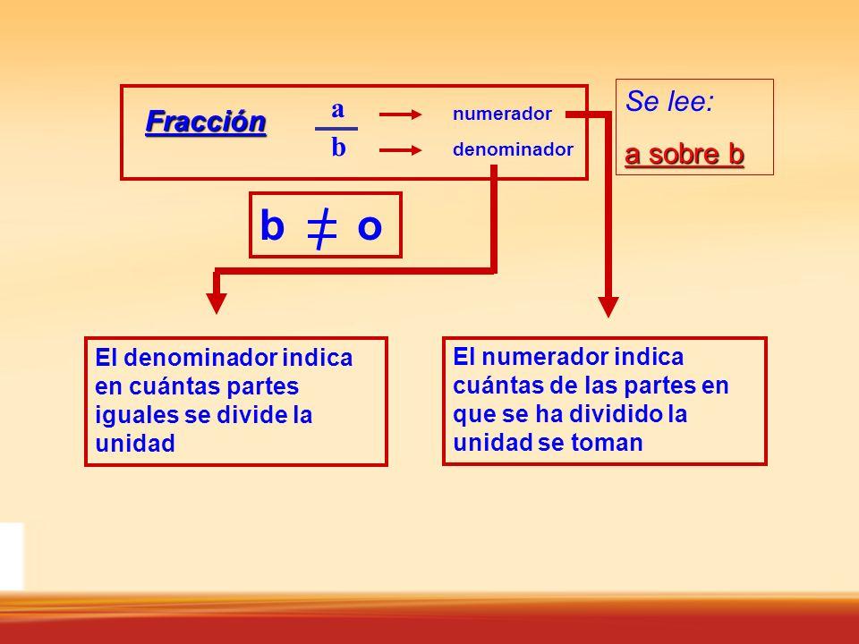 Fracción abab numerador denominador Se lee: a sobre b El numerador indica cuántas de las partes en que se ha dividido la unidad se toman b o El denominador indica en cuántas partes iguales se divide la unidad