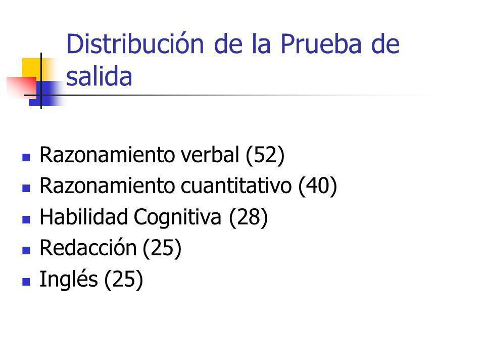 Distribución de la Prueba de salida Razonamiento verbal (52) Razonamiento cuantitativo (40) Habilidad Cognitiva (28) Redacción (25) Inglés (25)