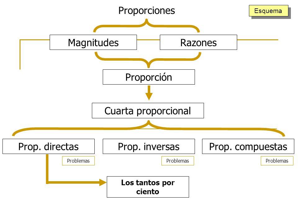 MagnitudesRazones Proporción Cuarta proporcional Prop. inversasProp. compuestasProp. directas Los tantos por ciento Proporciones Problemas Esquema