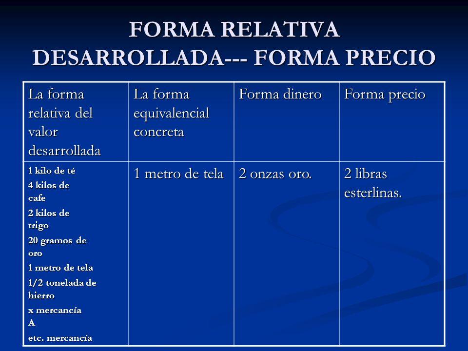 FORMA RELATIVA DESARROLLADA--- FORMA PRECIO La forma relativa del valor desarrollada La forma equivalencial concreta Forma dinero Forma precio 1 kilo
