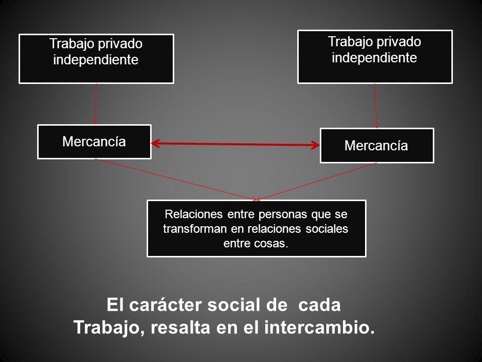 Trabajo privado independiente Mercancía Relaciones entre personas que se transforman en relaciones sociales entre cosas. El carácter social de cada Tr