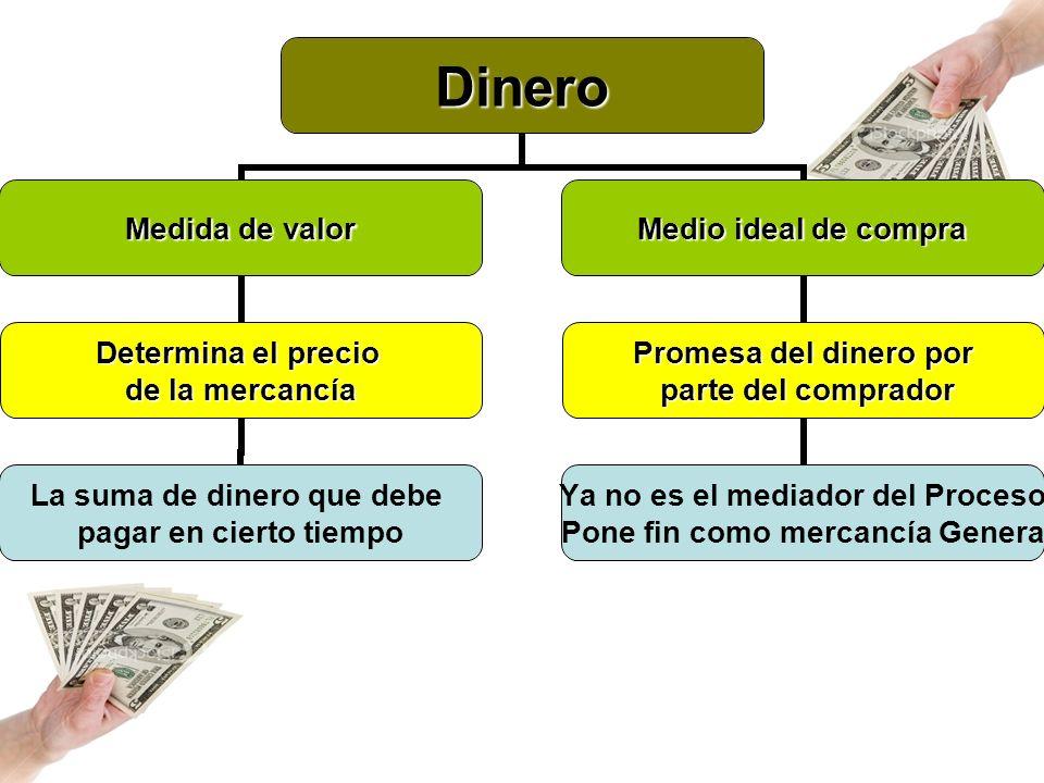 Dinero Medida de valor Determina el precio de la mercancía La suma de dinero que debe pagar en cierto tiempo Medio ideal de compra Promesa del dinero