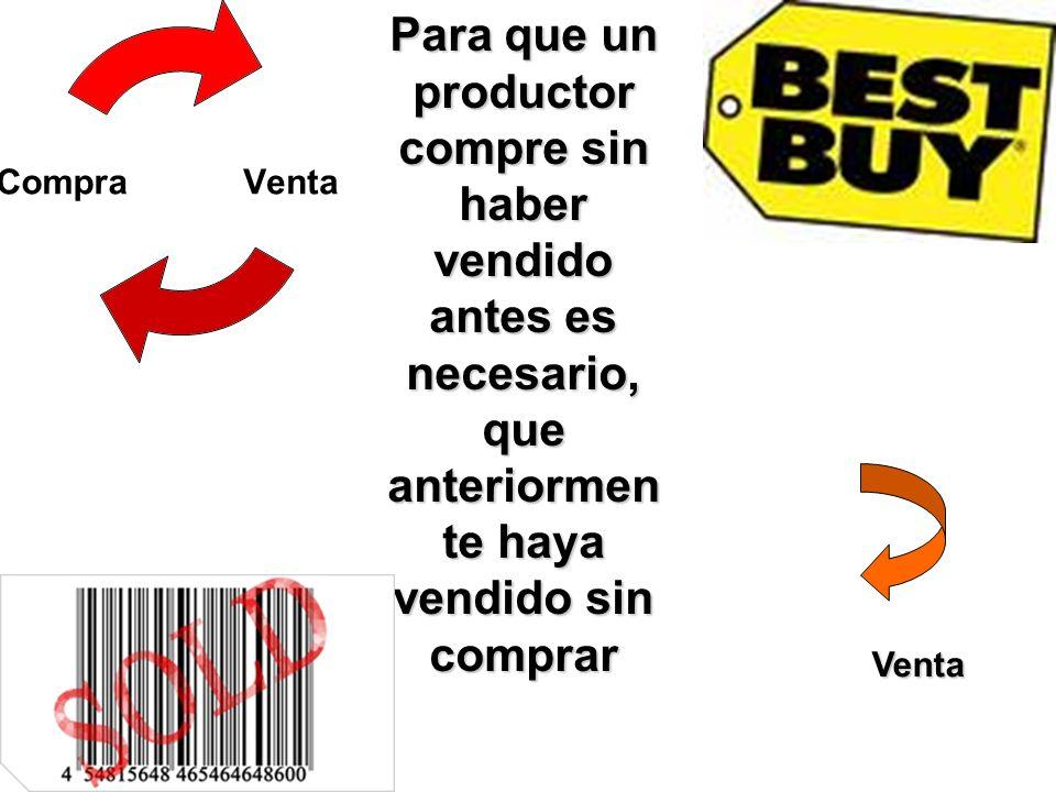 VentaCompra Para que un productor compre sin haber vendido antes es necesario, que anteriormen te haya vendido sin comprar Venta
