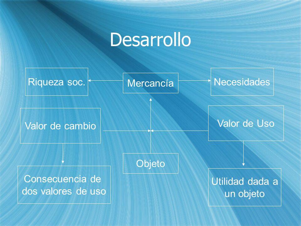 Desarrollo Objeto Mercancía Valor de cambio Valor de Uso Necesidades Utilidad dada a un objeto Consecuencia de dos valores de uso Riqueza soc.