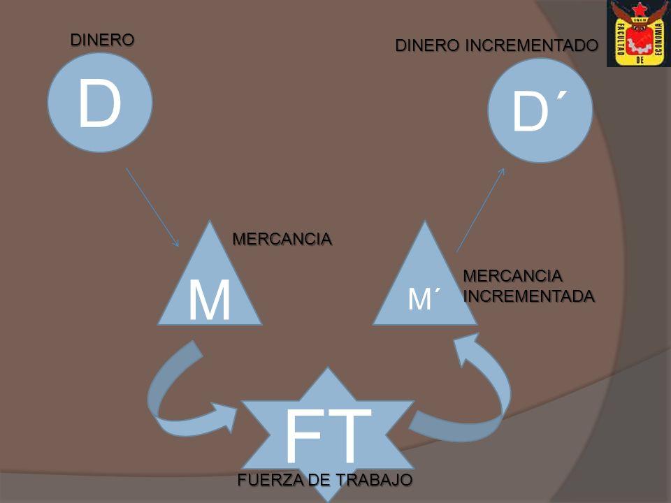 D M M´ FT DINERO MERCANCIA FUERZA DE TRABAJO MERCANCIA INCREMENTADA DINERO INCREMENTADO