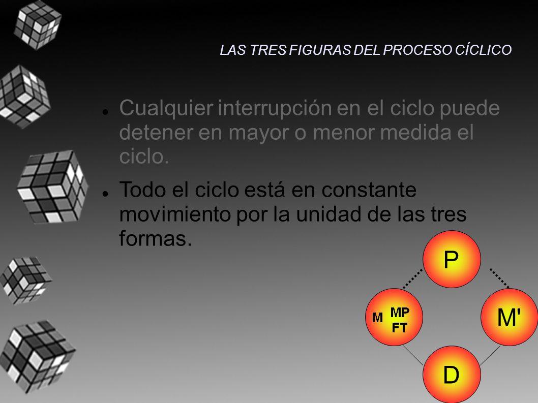 Cualquier interrupción en el ciclo puede detener en mayor o menor medida el ciclo. Todo el ciclo está en constante movimiento por la unidad de las tre