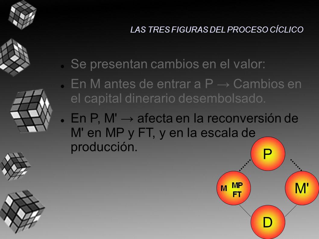 Se presentan cambios en el valor: En M antes de entrar a P Cambios en el capital dinerario desembolsado. En P, M' afecta en la reconversión de M' en M