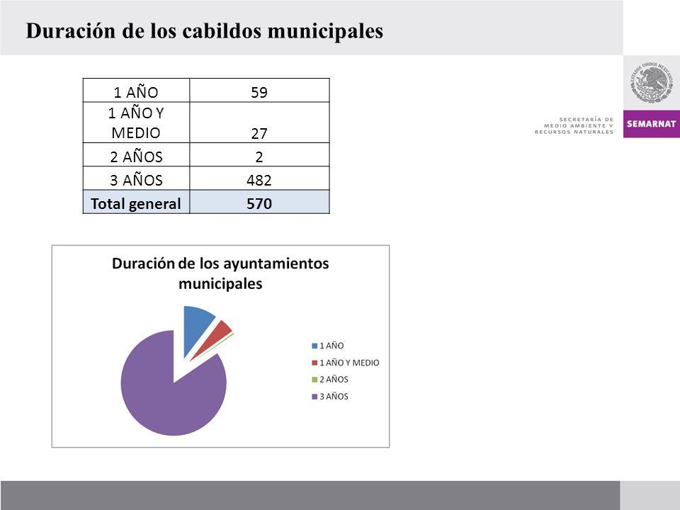 1 AÑO59 1 AÑO Y MEDIO27 2 AÑOS2 3 AÑOS482 Total general570 Duración de los cabildos municipales