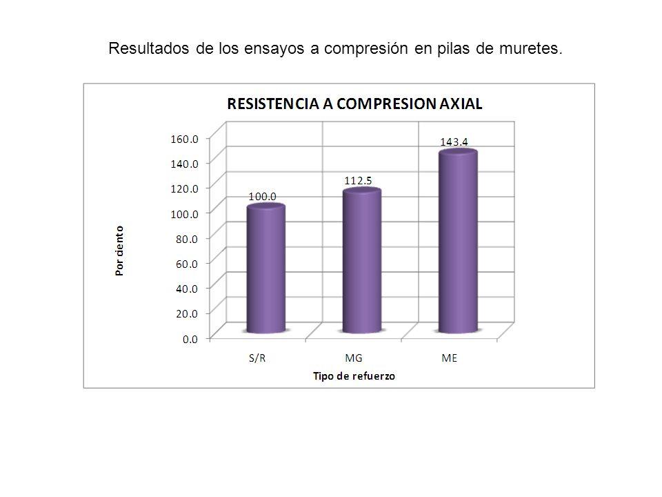 Resultados de los ensayos a compresión en pilas de muretes.