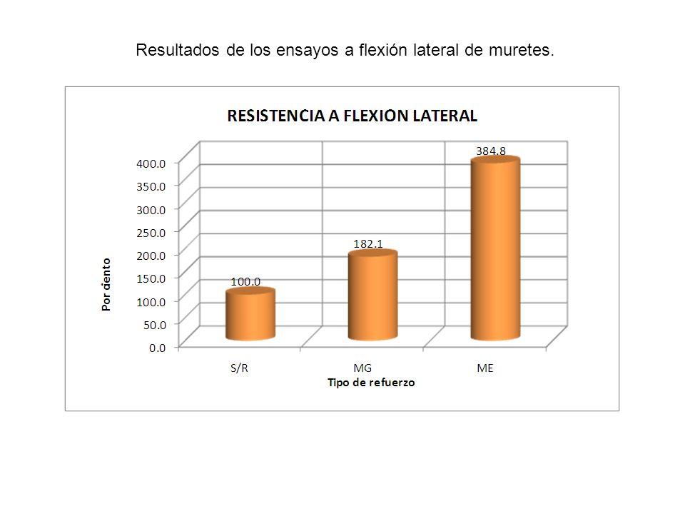 Resultados de los ensayos a flexión lateral de muretes.