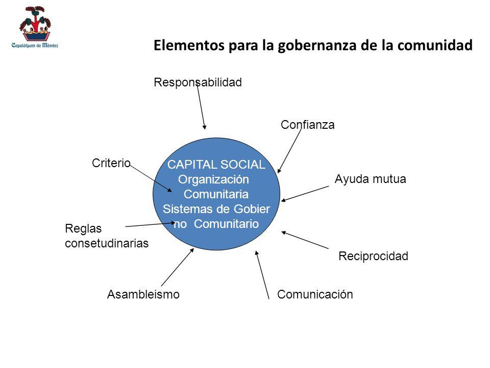 CAPITAL SOCIAL Organización Comunitaria Sistemas de Gobier no Comunitario Comunicación Reglas consetudinarias Asambleismo Reciprocidad Ayuda mutua Con