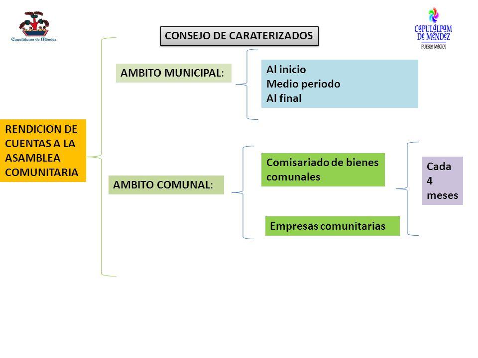 RENDICION DE CUENTAS A LA ASAMBLEA COMUNITARIA CONSEJO DE CARATERIZADOS AMBITO MUNICIPAL: Al inicio Medio periodo Al final AMBITO COMUNAL: Comisariado