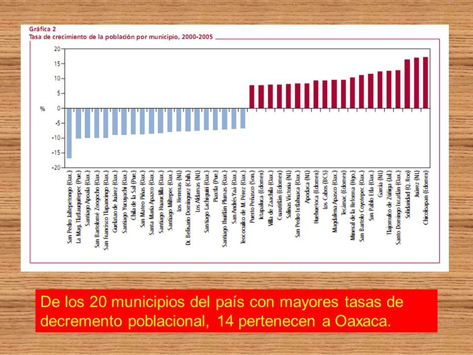 De los 20 municipios del país con mayores tasas de decremento poblacional, 14 pertenecen a Oaxaca.