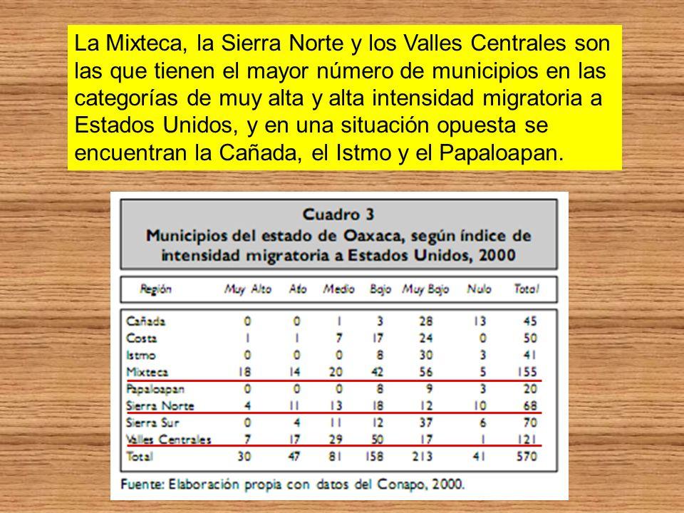 La Mixteca, la Sierra Norte y los Valles Centrales son las que tienen el mayor número de municipios en las categorías de muy alta y alta intensidad mi