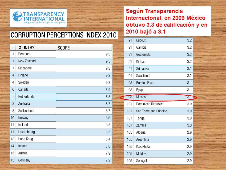 Según Transparencia Internacional, en 2009 México obtuvo 3.3 de calificación y en 2010 bajó a 3.1