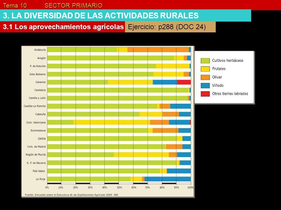 Tema 10 SECTOR PRIMARIO 3. LA DIVERSIDAD DE LAS ACTIVIDADES RURALES 3.1 Los aprovechamientos agrícolasEjercicio: p288 (DOC 24)