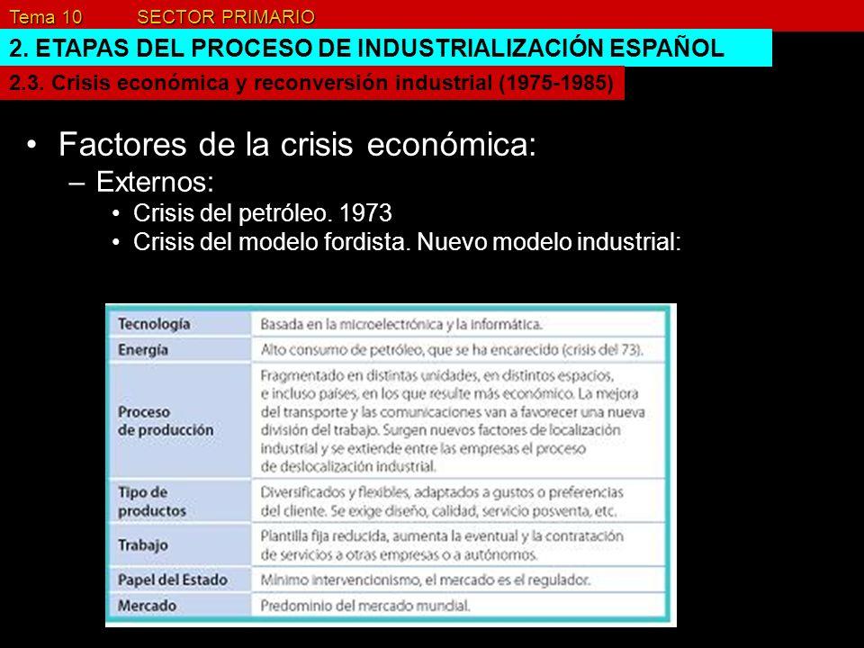 Tema 10 SECTOR PRIMARIO 2. ETAPAS DEL PROCESO DE INDUSTRIALIZACIÓN ESPAÑOL Factores de la crisis económica: –Externos: Crisis del petróleo. 1973 Crisi