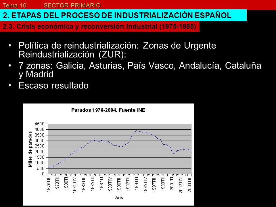 Tema 10 SECTOR PRIMARIO 2. ETAPAS DEL PROCESO DE INDUSTRIALIZACIÓN ESPAÑOL Política de reindustrialización: Zonas de Urgente Reindustrialización (ZUR)