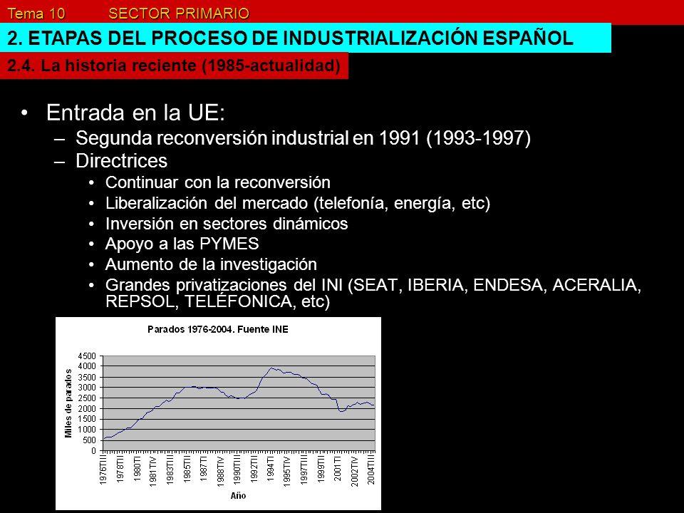 Tema 10 SECTOR PRIMARIO 2. ETAPAS DEL PROCESO DE INDUSTRIALIZACIÓN ESPAÑOL Entrada en la UE: –Segunda reconversión industrial en 1991 (1993-1997) –Dir