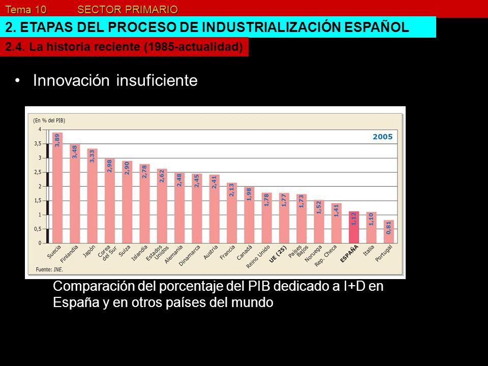 Tema 10 SECTOR PRIMARIO 2. ETAPAS DEL PROCESO DE INDUSTRIALIZACIÓN ESPAÑOL Innovación insuficiente 2.4. La historia reciente (1985-actualidad) Compara