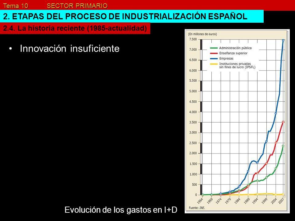 Tema 10 SECTOR PRIMARIO 2. ETAPAS DEL PROCESO DE INDUSTRIALIZACIÓN ESPAÑOL Innovación insuficiente 2.4. La historia reciente (1985-actualidad) Evoluci