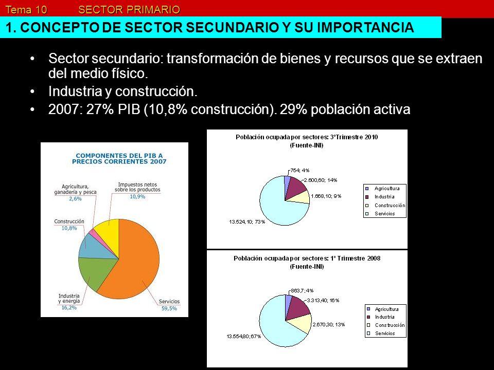 Tema 10 SECTOR PRIMARIO 1. CONCEPTO DE SECTOR SECUNDARIO Y SU IMPORTANCIA Sector secundario: transformación de bienes y recursos que se extraen del me