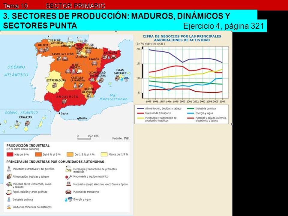 Tema 10 SECTOR PRIMARIO 3. SECTORES DE PRODUCCIÓN: MADUROS, DINÁMICOS Y SECTORES PUNTA Ejercicio 4, página 321