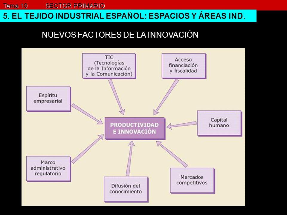Tema 10 SECTOR PRIMARIO 5. EL TEJIDO INDUSTRIAL ESPAÑOL: ESPACIOS Y ÁREAS IND. NUEVOS FACTORES DE LA INNOVACIÓN