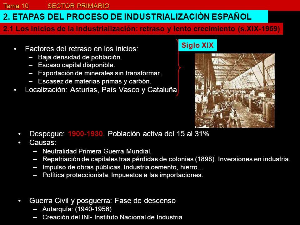 Tema 10 SECTOR PRIMARIO 2. ETAPAS DEL PROCESO DE INDUSTRIALIZACIÓN ESPAÑOL Factores del retraso en los inicios: –Baja densidad de población. –Escaso c