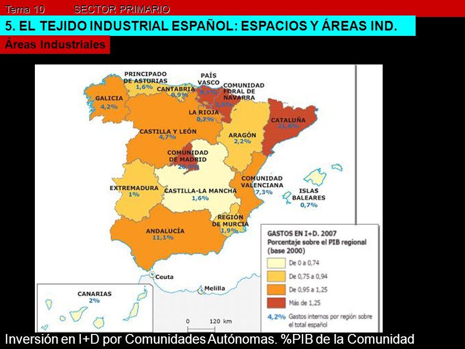 Tema 10 SECTOR PRIMARIO 5. EL TEJIDO INDUSTRIAL ESPAÑOL: ESPACIOS Y ÁREAS IND. Áreas Industriales Inversión en I+D por Comunidades Autónomas. %PIB de