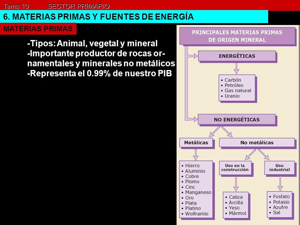 Tema 10 SECTOR PRIMARIO 6. MATERIAS PRIMAS Y FUENTES DE ENERGÍA MATERIAS PRIMAS -Tipos: Animal, vegetal y mineral -Importante productor de rocas or- n