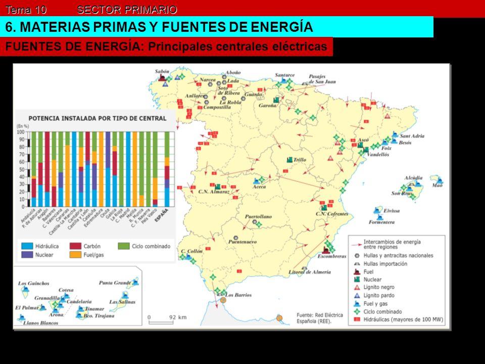 Tema 10 SECTOR PRIMARIO 6. MATERIAS PRIMAS Y FUENTES DE ENERGÍA FUENTES DE ENERGÍA: Principales centrales eléctricas