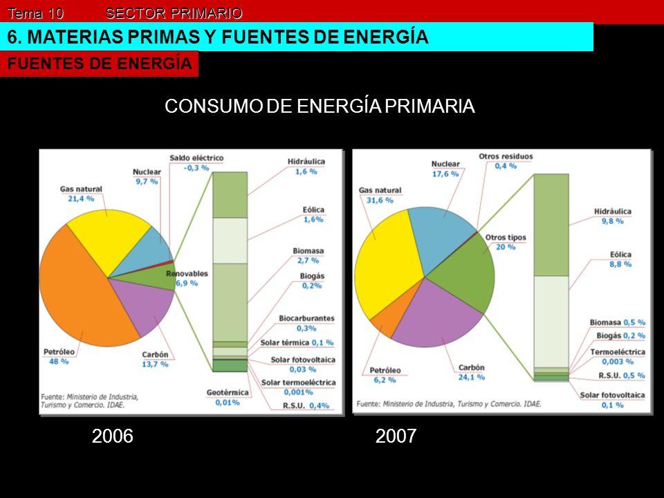 Tema 10 SECTOR PRIMARIO 6. MATERIAS PRIMAS Y FUENTES DE ENERGÍA FUENTES DE ENERGÍA CONSUMO DE ENERGÍA PRIMARIA 2006 2007