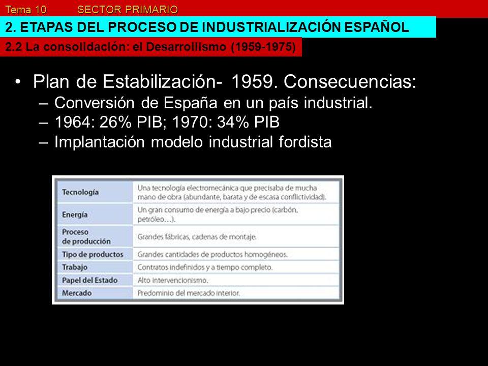 Tema 10 SECTOR PRIMARIO 2. ETAPAS DEL PROCESO DE INDUSTRIALIZACIÓN ESPAÑOL Plan de Estabilización- 1959. Consecuencias: –Conversión de España en un pa